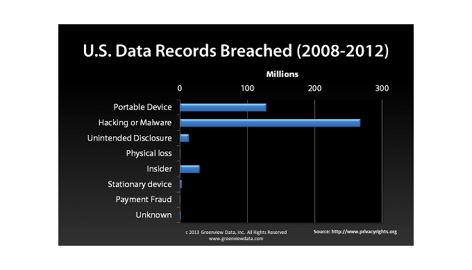 u.s. data breaches 2008-2012