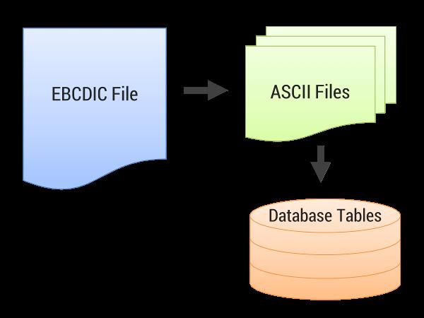 Convert Cobol Copybook To Excel