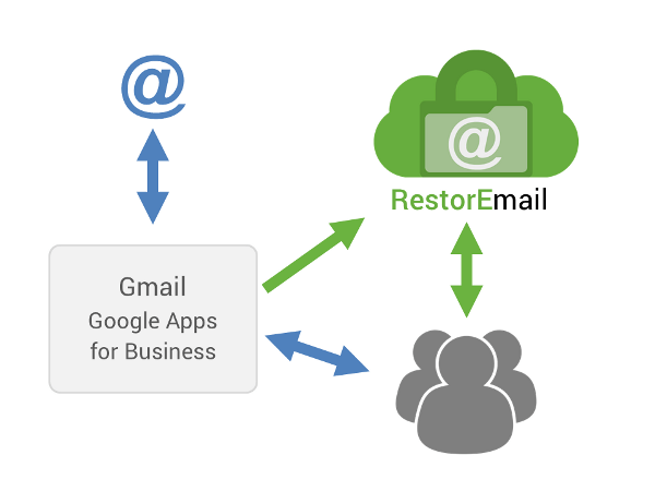 RestorEmail archives your Google Apps for Business Gmail in the background 24/7/365