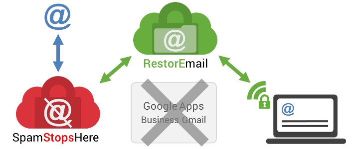 RestorEmail + SpamStopsHere Enterprise lets you read, reply to and send email from any web-enabled device when your Google Apps Gmail is down