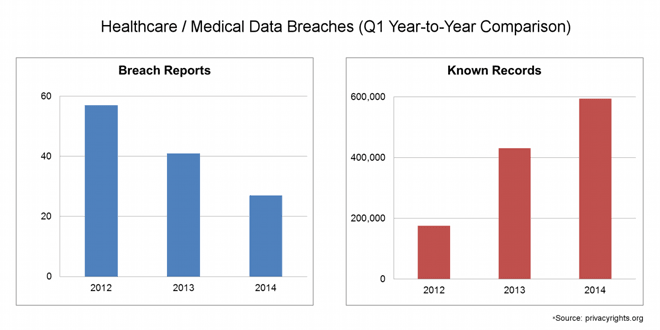 Healthcare and Medical Data Breaches during Q1 2014