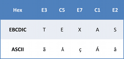 Related keywords suggestions for ebcdic converter for Hex to ascii