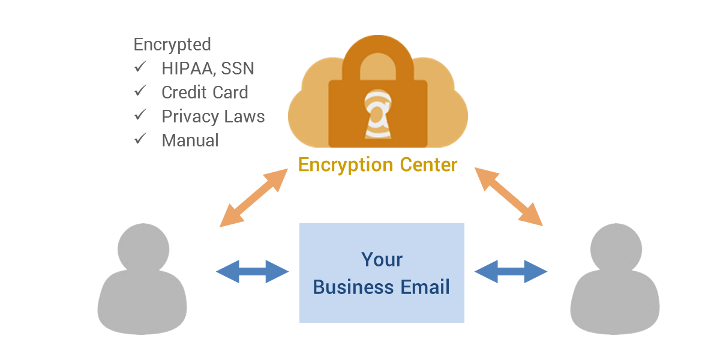 Hosted Email Encryption from Greenview Data is compatible with business email servers and services