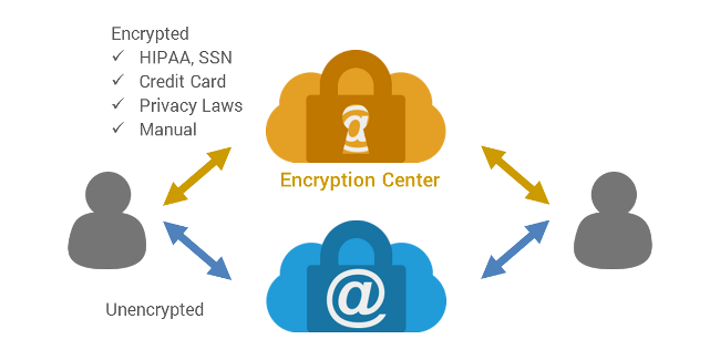Add Optional Email Encryption powered by Zix