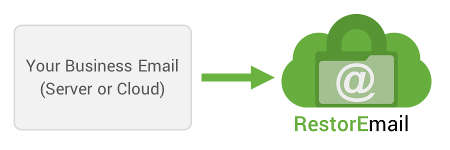 RestorEmail archiving automatically indexes your email for quick search and retrieval later