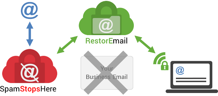 RestorEmail + SpamStopsHere provides complete email protection and emergency access