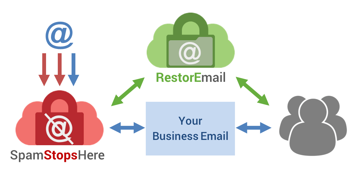 RestorEmail archiving with SpamStopsHere for Email Security