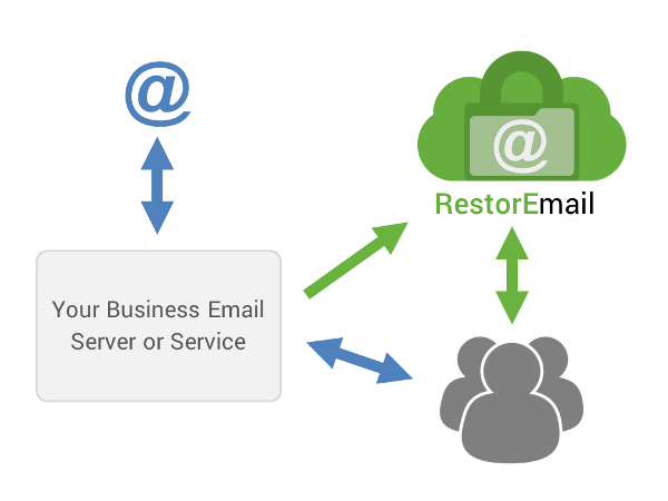 RestorEmail archiving works with Office365, Google, MS Exchange, Exchange Online, Google Apps and more