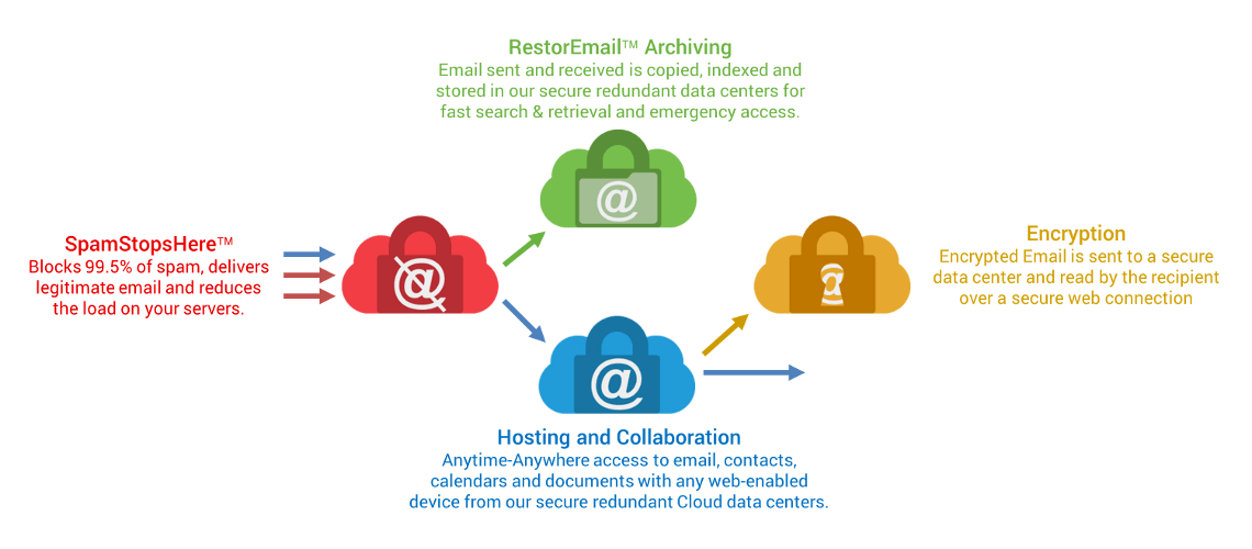 Secure hosted email services for resellers, VARs, MSPs, ISPs