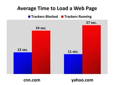 trackers slow down web page load times