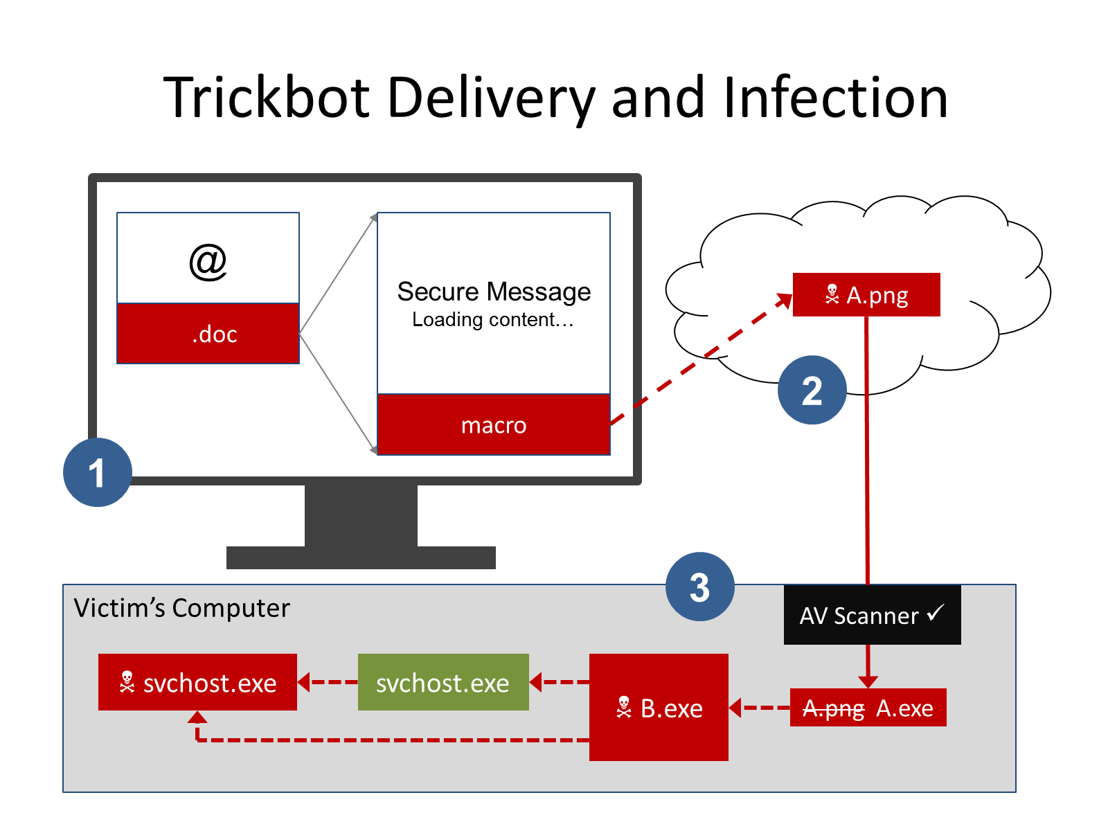How the TrickBot banking Trojan infects your computer