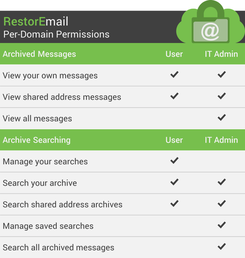 Email Archiving Built-in Per-Domain Permissions