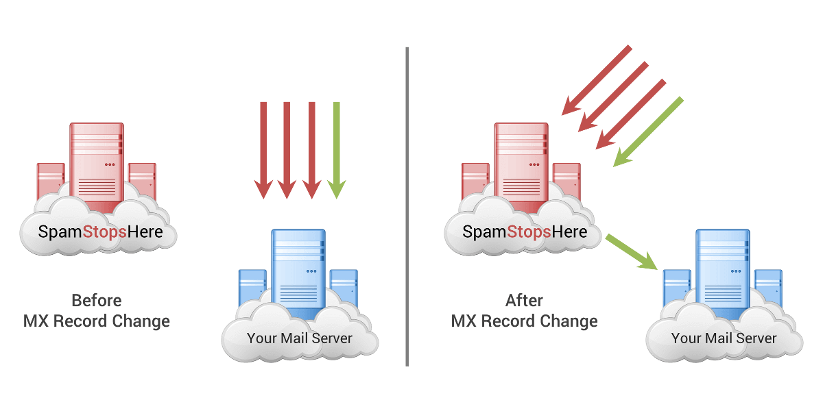 After changing your MX records, SpamStopsHere receives your incoming mail, filters it and delivers it to you