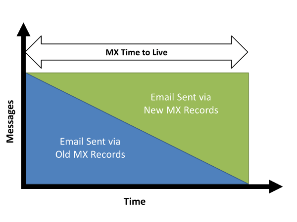 MX Record Switch Takes Time to Propagate Across the Internet